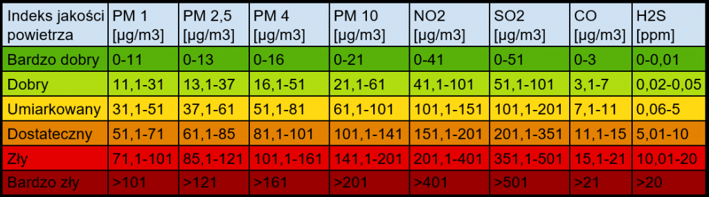 normy jakości powietrza 01