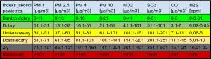 normy jakości powietrza w polsce 01