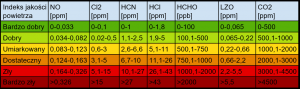 normy jakości powietrza 02