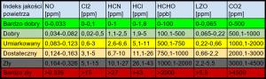 normy jakości powietrza w polsce 02